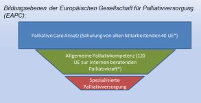 Erstveröffentlichung: Gamondi C, Larkin P, Payne S. (2013): Core competencies in palliative care: an EAPC White Paper on palliative care education-part 1.Eur J Palliat Care; 20:86-91. Copyright© 2013 Hayward Medical Communications. Translated and reprinte